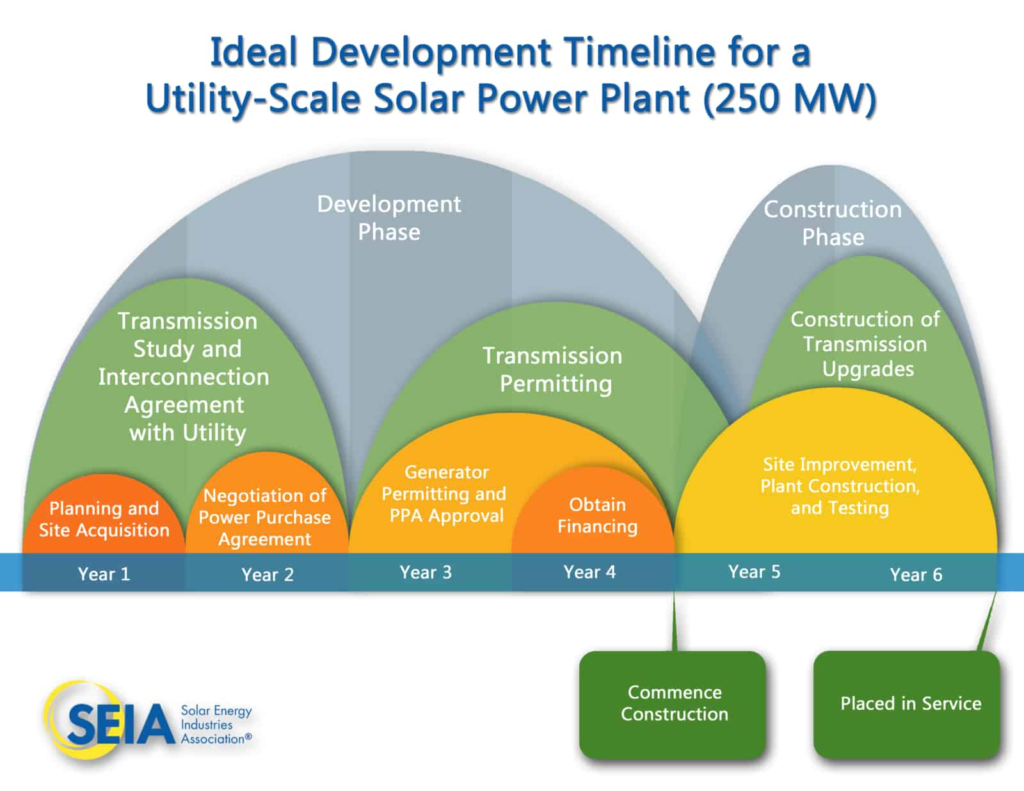 Ideal Development Timline for a Utility-Scale Solar Power Plant (250 MW)